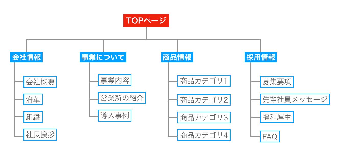 サイトマップ ツリー図