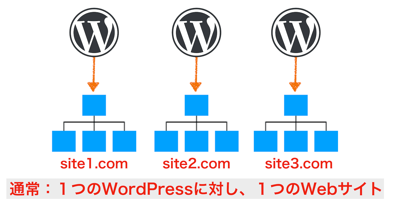 通常のサイト構造